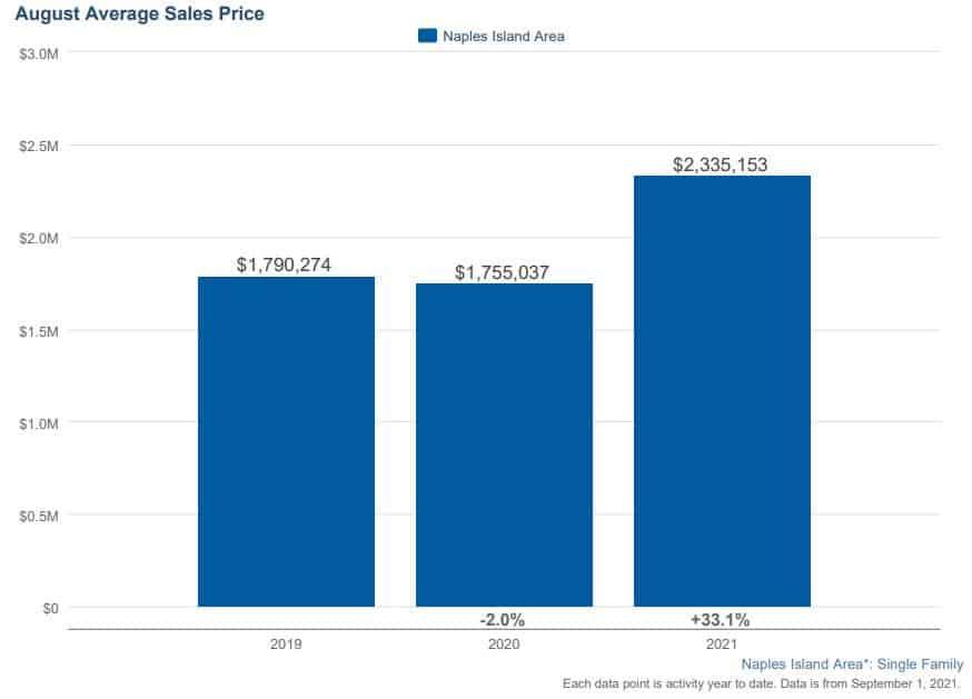 Naples Island Home Sales